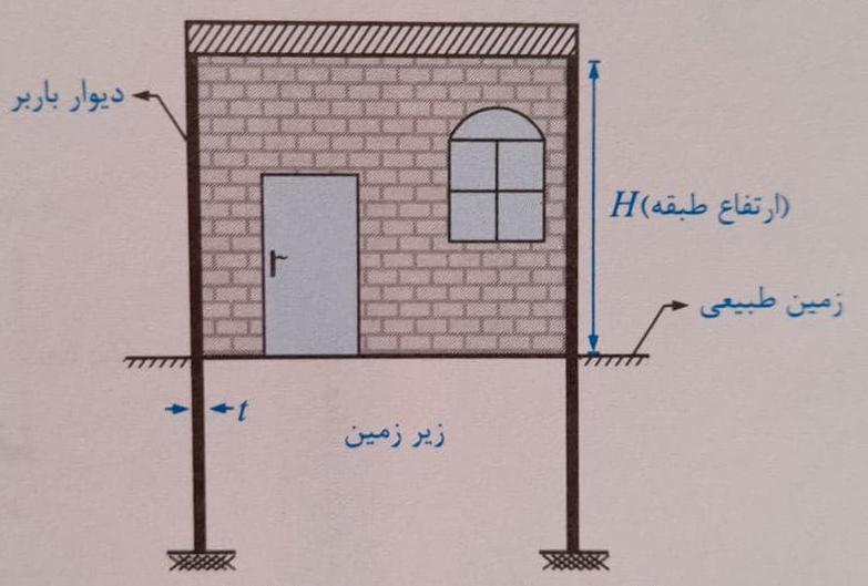 ساختمان بنایی غیرمسلح دو طبقه با زیرزمین - طراحی معماری ساختمانهای بنایی - استوارسازان
