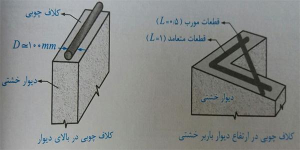 کلاف های چوبی - ضوابط اجرا ساختمان مصالح بنایی - استوارسازان