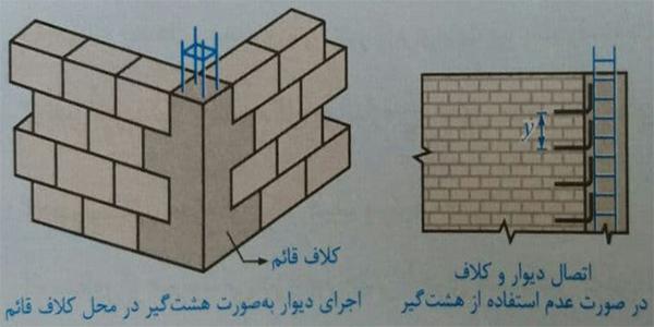 اجرای دیوار با استفاده از هشتگیر ضوابط سازه ای ساختمان بنایی - استوارسازان
