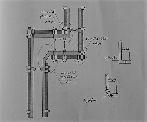 جزئیات قالب بندی کنج خارجی - انواع قالب بندی بتن - استوارسازان