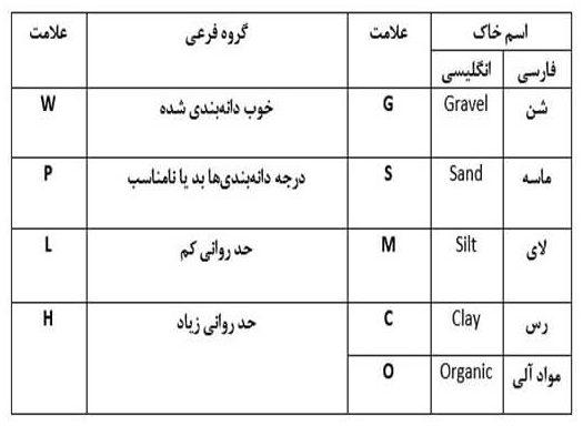 نماد و علامت های متفاوت برای خاک های ساختمانی - استوارسازان