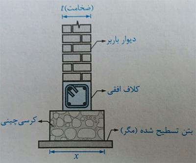 ابعاد کرسی چینی - ضوابط سازه ای ساختمان بنایی - استوارسازان