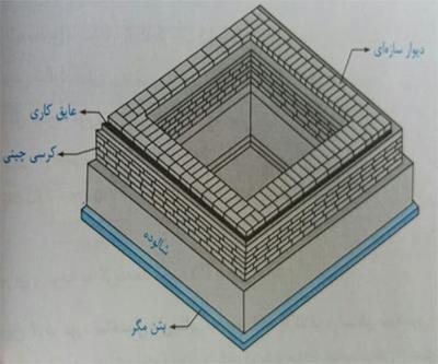 اجرای صحیح کزسی چینی - ضوابط سازه ای ساختمان بنایی - استوارسازان