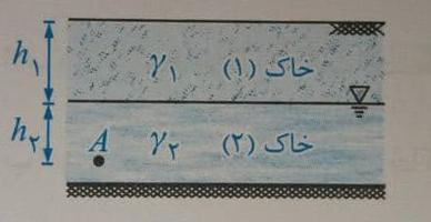 شناخت فرمول های مکانیک خاک - استوارسازان