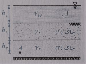 محاسبه تنش ها - فرمول های درس مکانیک خاک - استوارسازان