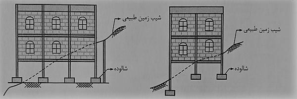ضوابط اجرا ساختمان مصالح بنایی و اجرای صحیح شالوده ها