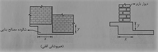 ضوابط اجرا ساختمان مصالح بنایی و نحوه ساخت شالوده پلکانی