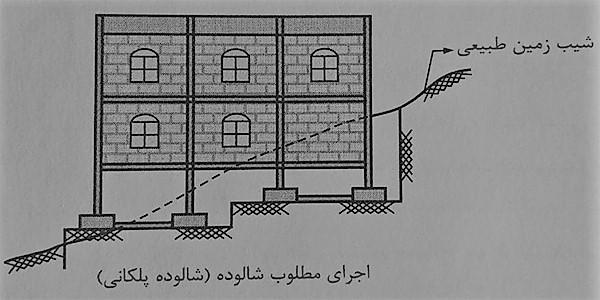 ضوابط اجرا ساختمان مصالح بنایی و اجرای درست شالوده