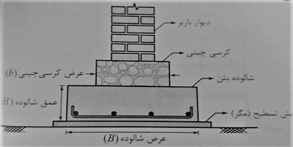 ضوابط اجرا ساختمان مصالح بنایی - شالوده نواری