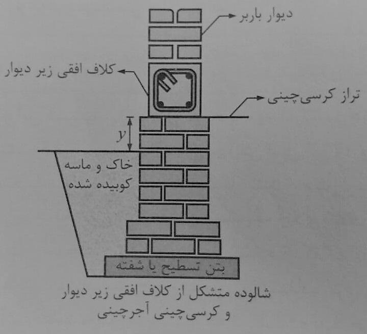 ضوابط اجرا ساختمان مصالح بنایی - شالوده با کلاف افقی