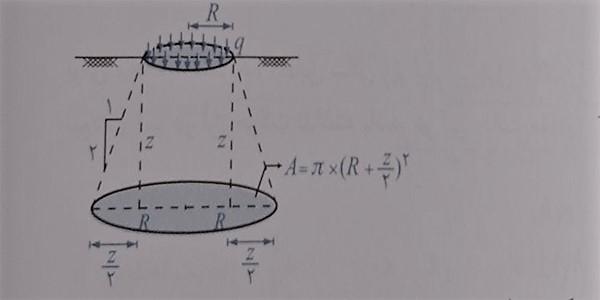 بار دایره ای با شدت q- فرمول های درس مکانیک خاک - استوارسازان