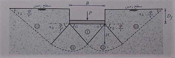 ظرفیت باربری و طراحی پی های سطحی