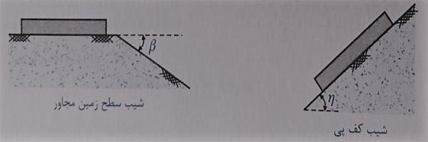 محاسبه ظرفیت باربری و طراحی پی های سطحی