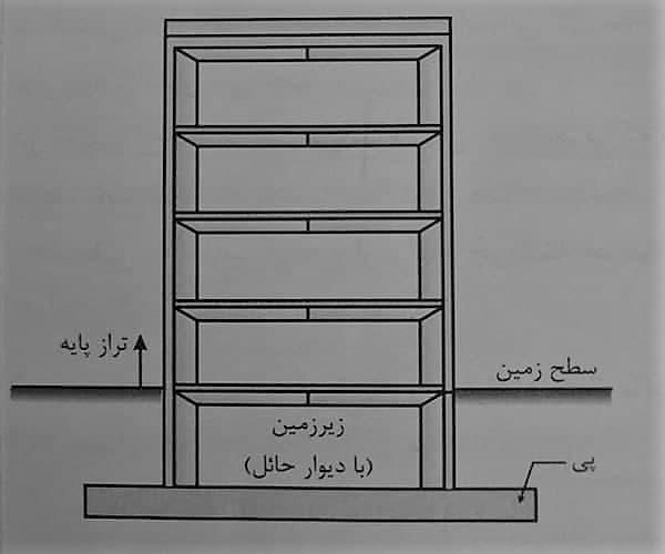 مفهوم تراز پایه - استوارسازان