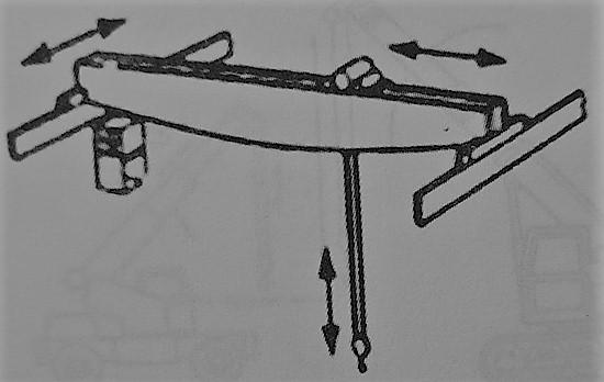 جرثقیل سقفی - طبقه بندی جرثقیل ها - استوارسازان