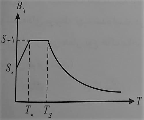 نمودار شیوه محاسبه ضریب شکل طیف - ضریب بازتاب ساختمان - استوارسازان
