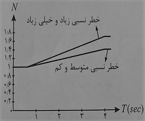 نمودار شماتیک برای مناطق با خطر نسبی مختلف برای خاک های مختلف - ضریب بازتاب ساختمان - استوارسازان