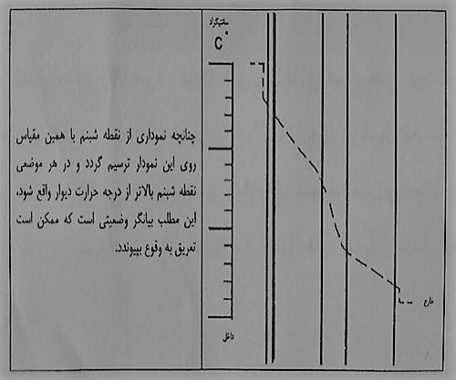 نمودار افت نسبی گرما - عایق حرارتی ساختمان - استوارسازان