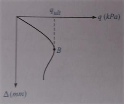 بررسی منحنی تنش - نشست طراحی پی های سطحی