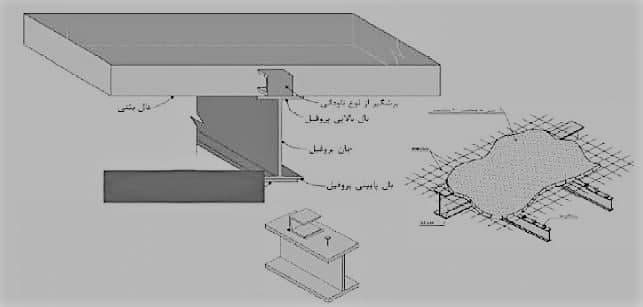 سقف مختلط یا مرکب بتن و فولاد - سقف کامپوزیت - استوارسازان