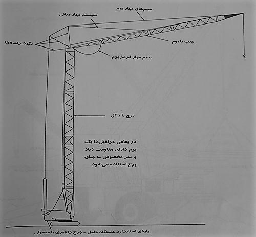 جرثقیل برجی متحرک - طبقه بندی جرثقیل ها - استوارسازان