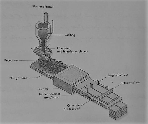 پروسه تولید پشم سنگ - عایق حرارتی ساختمان - استوارسازان