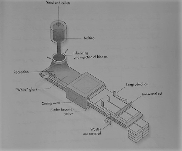 پروسه تولید پشم شیشه - عایق حرارتی ساختمان - استوارسازان