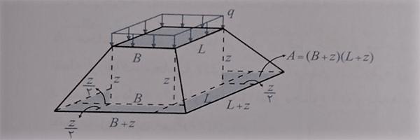 با نستطیلی با شدت q- فرمول های درس مکانیک خاک - استوارسازان