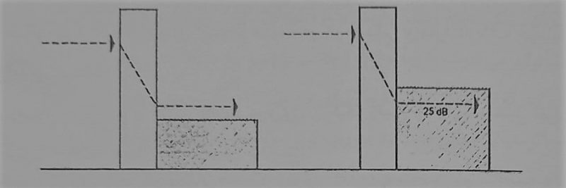 کاهش شدت صوت در عبور از یک دیوار - مصالح عایق کاری صوتی - استوارسازان