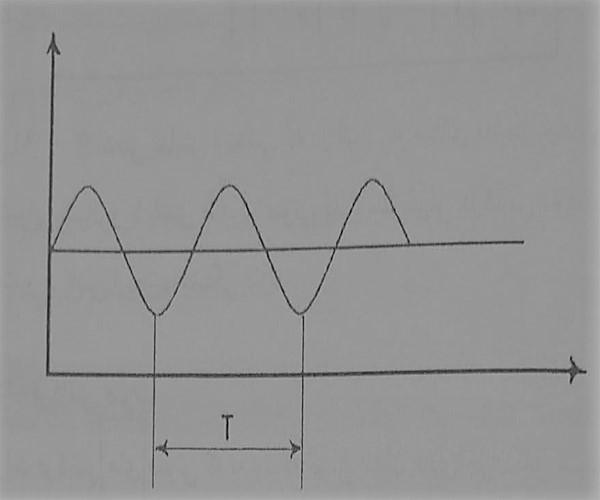 منحنی موج صوتی ساده - مصالح عایق کاری صوتی - استوارسازان