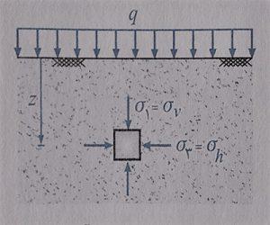 وضعیت تنش وارد بر خاک - فرمول های درس مکانیک خاک - استوارسازان