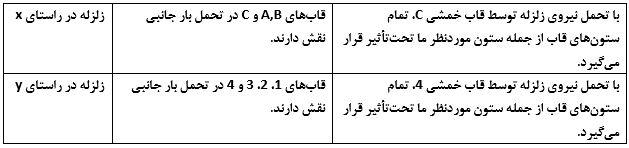 جدول قاعده صدسی برای ستون های واقع در محل تلاقی - استوارسازان