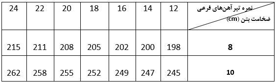 جدول وزن هر متر مربع سقف های کامپوزیت - استوارسازان