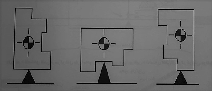 مرکز گرانش جسم - شناخت جرثقیل ها - استوارسازان