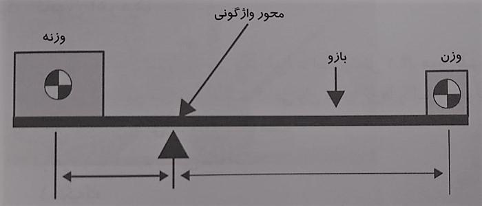 محور واژگونی - قانون اهرم ها - شناخت جرثقیل ها - استوارسازان