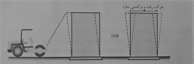 حرکت رفت و برگشتی سازه - زمان تناوب سازه - استوارسازان
