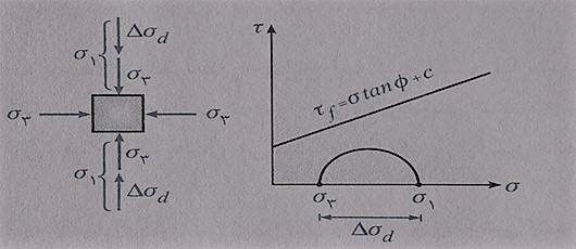 مرحله دوم ازمایش تحکم فشار - فرمول های درس مکانیک خاک - استوارسازان