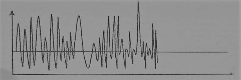 منحنی ارتعاشی ایجاد شده در اثر صدای محیط - مصالح عایق کاری صوتی - استوارسازان