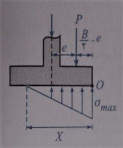 تعادل نیروها در امتداد قائم طراحی پی های سطحی