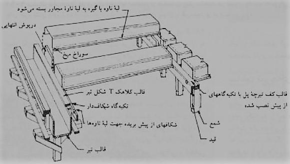 نوعی قالب تاوه ای بلند - سقف سالید اسلب - استوارسازان