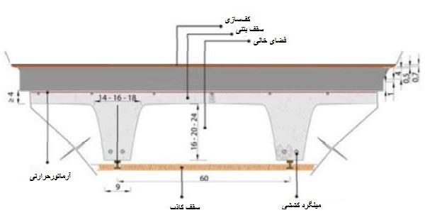 روش جدید اجرای سقفهای بتنی با قالبهای اسکای ریل - سقف اسکای ریل - استوارسازان