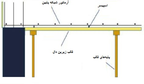 بستن قالب زیرین دل و آرماتور گذاری شبکه پایین سقف شاردک - استوارسازان