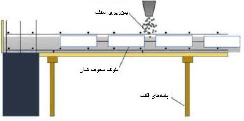 بتن ریزی کل سقف - سقف شاردک - استوارسازان