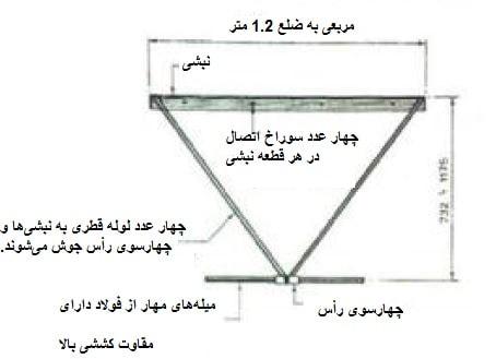 شیوه ساخت سقف های فضایی زنبوره ای - استوارسازان