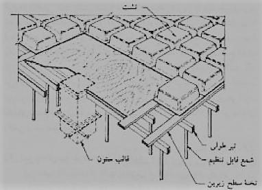 قالب بندی تیرچه ای دو طرفه با تشت های پیش ساخته - سقف سالید اسلب - استوارسازان