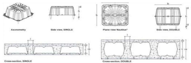 اجزای سقف نیو نوتیلوس - استوارسازان