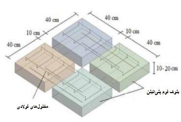 بلوک شار - سقف شاردک - استوارسازان