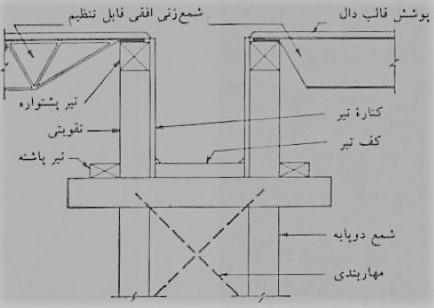 تیر های سنگین پشتواره و تقویتی ها - سقف سالید اسلب - استوارسازان