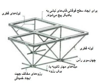 شیوه ساخت سقف زنبوره ای -سقف های فضایی - استوارسازان