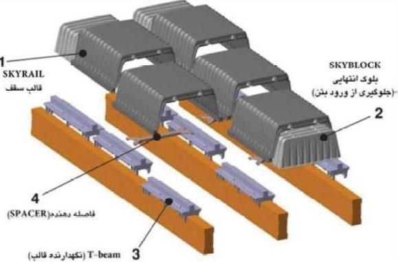 روش استفاده از قالب های خاص پلی اتیلن اسکای ریل - سقف اسکای ریل - استوارسازان